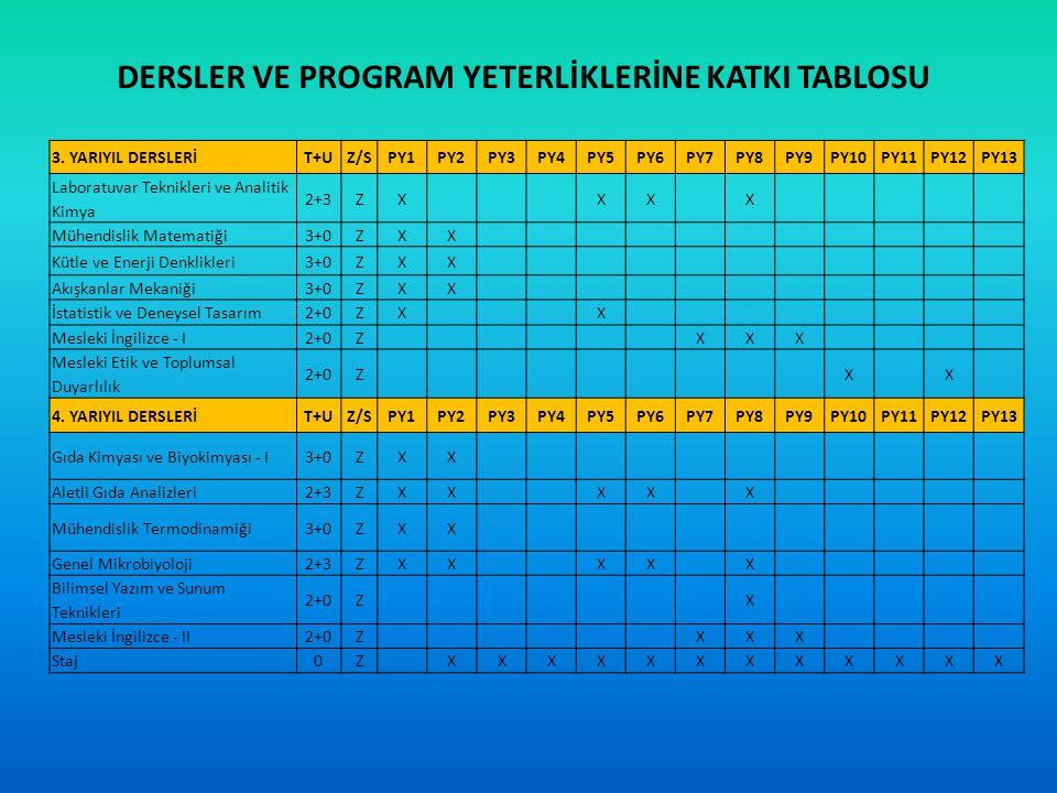 DERSLER VE PROGRAM YETERLİKLERİNE KATKI TABLOSU 5.