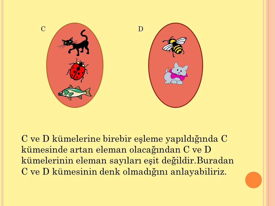 CD C ve D kümelerine birebir eşleme yapıldığında C kümesinde artan eleman olacağından C ve D kümelerinin eleman sayıları eşit değildir.Buradan C ve D