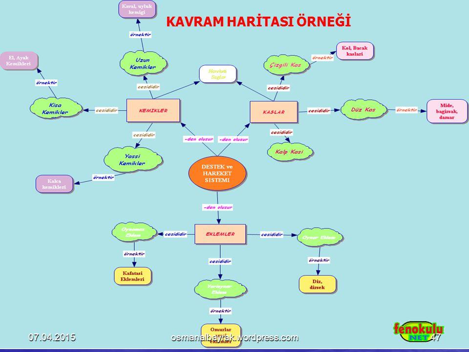 KAVRAM HARİTASI ÖRNEĞİ 07.04.201547osmanalbayrak.wordpress.com