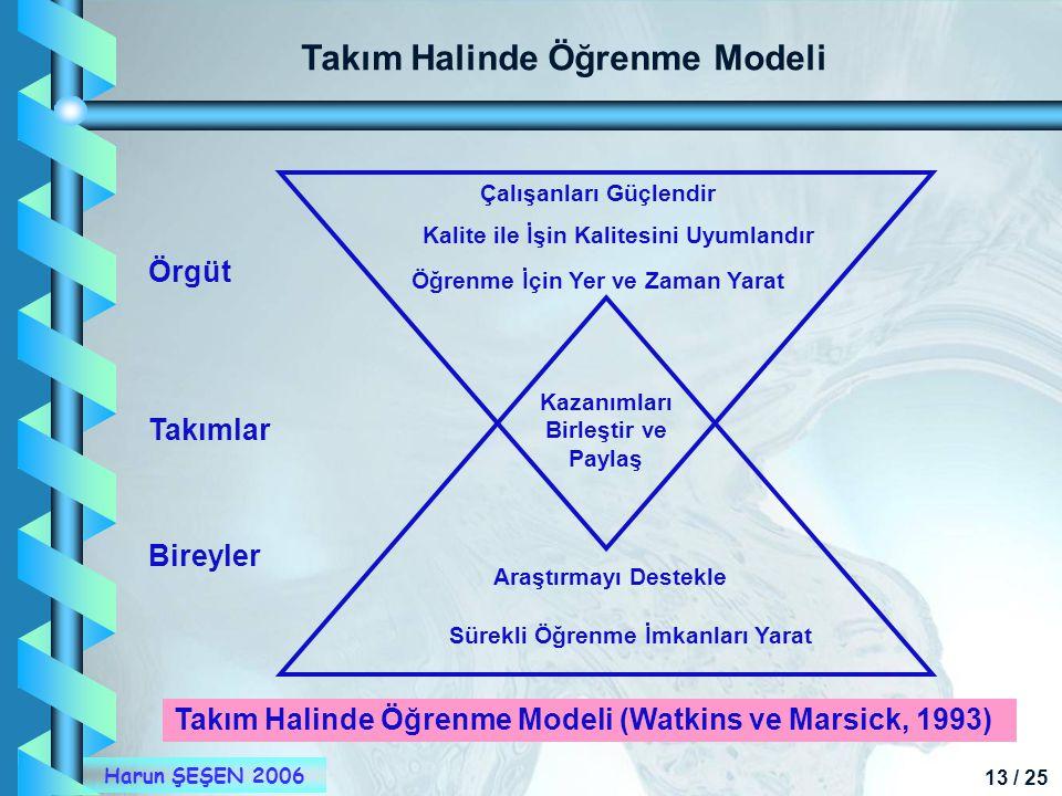 13 / 25 Harun ŞEŞEN 2006 Kazanımları Birleştir ve Paylaş Takım Halinde Öğrenme Modeli Takım Halinde Öğrenme Modeli (Watkins ve Marsick, 1993) Sürekli