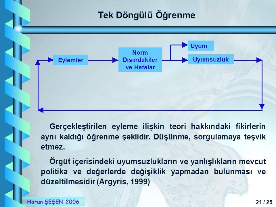 21 / 25 Harun ŞEŞEN 2006 Tek Döngülü Öğrenme Gerçekleştirilen eyleme ilişkin teori hakkındaki fikirlerin aynı kaldığı öğrenme şeklidir. Düşünme, sorgu