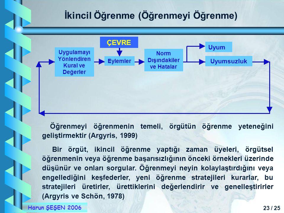 23 / 25 Harun ŞEŞEN 2006 İkincil Öğrenme (Öğrenmeyi Öğrenme) Öğrenmeyi öğrenmenin temeli, örgütün öğrenme yeteneğini geliştirmektir (Argyris, 1999) Bi