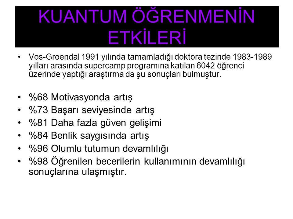 Vos-Groendal 1991 yılında tamamladığı doktora tezinde 1983-1989 yılları arasında supercamp programına katılan 6042 öğrenci üzerinde yaptığı araştırma