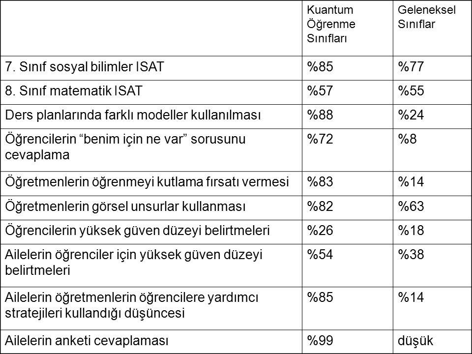 Kuantum Öğrenme Sınıfları Geleneksel Sınıflar 7. Sınıf sosyal bilimler ISAT%85%77 8. Sınıf matematik ISAT%57%55 Ders planlarında farklı modeller kulla