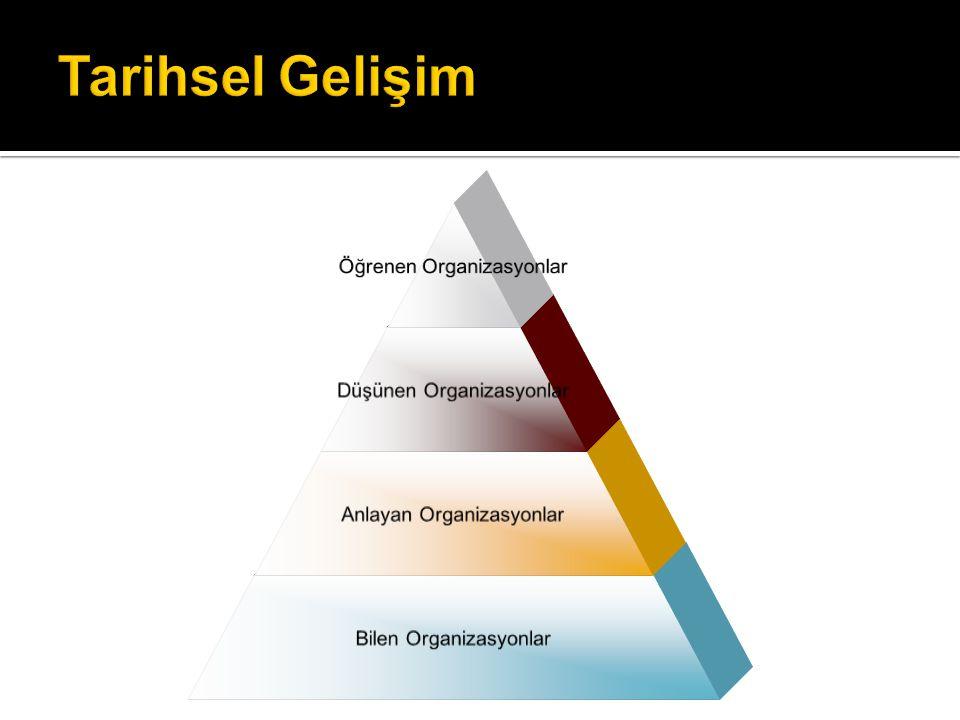 Kişisel Ustalık Zihni Modeller Paylaşılan Vizyon Takım Halinde Öğrenme Sistem Düşüncesi
