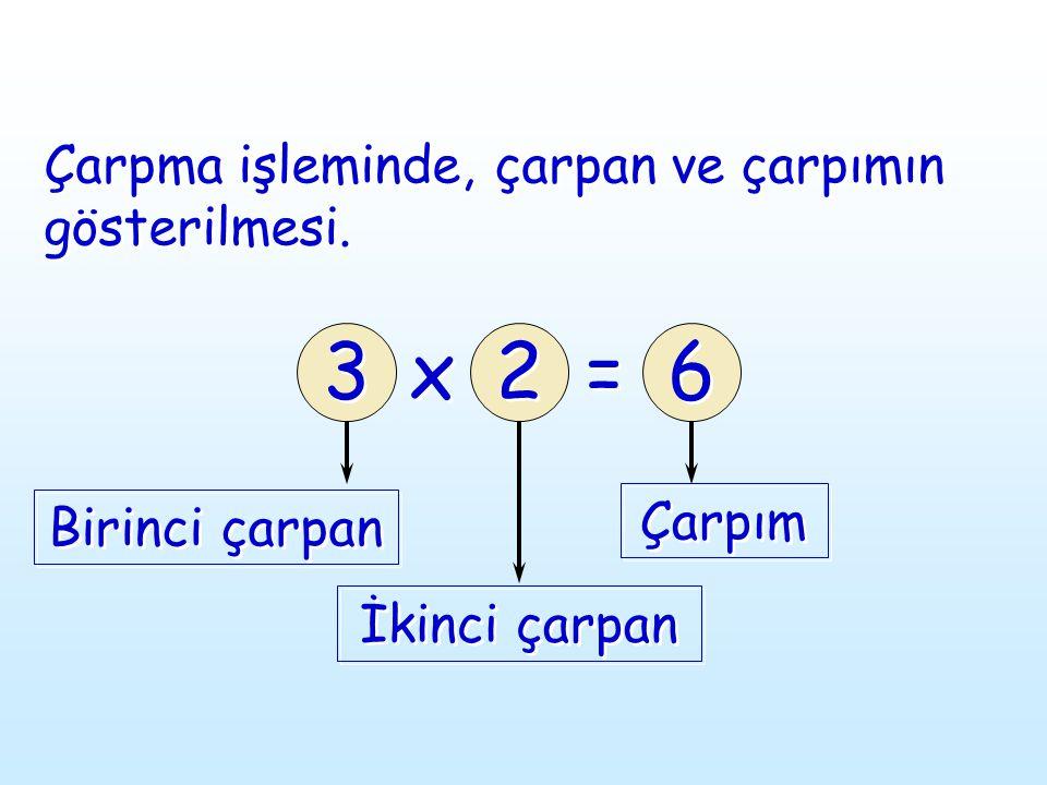 3 3 2 2 6 6 Çarpma işleminde, çarpan ve çarpımın gösterilmesi. Birinci çarpan İkinci çarpan Çarpım x x = =
