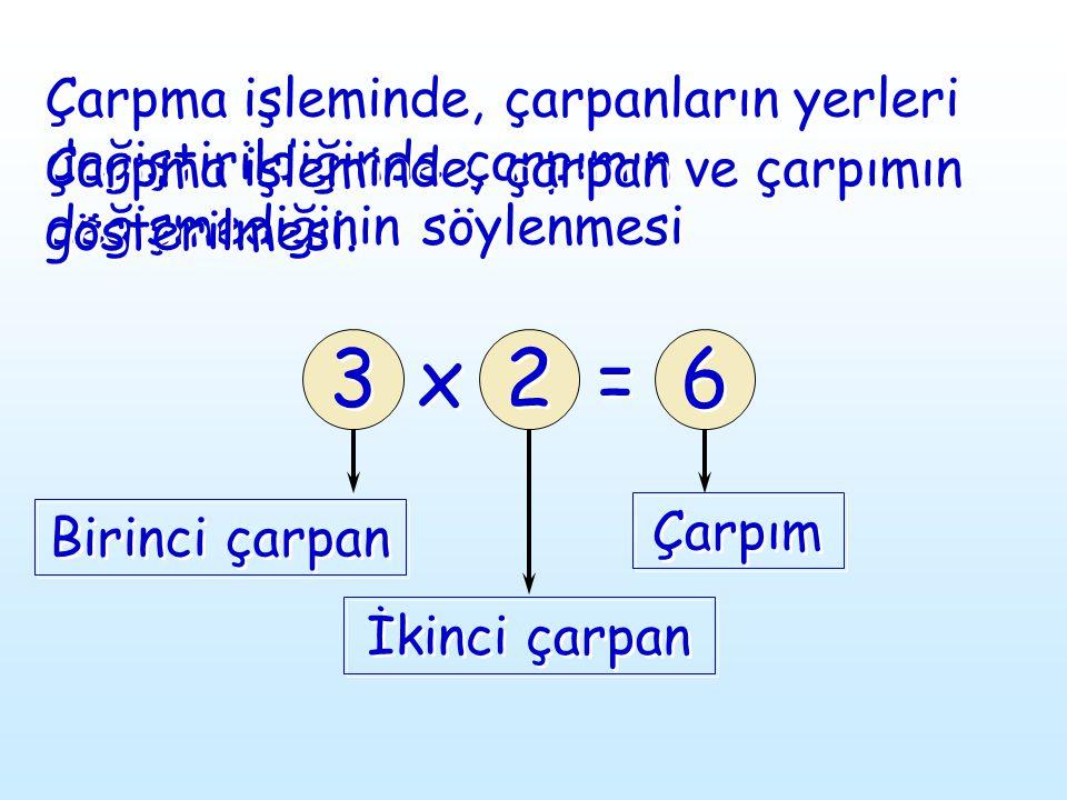 Çarpma işleminde, çarpanların yerleri değiştirildiğinde çarpımın değişmediğinin söylenmesi 3 3 Birinci çarpan İkinci çarpan Çarpım x x 2 2 = = 6 6 Çar