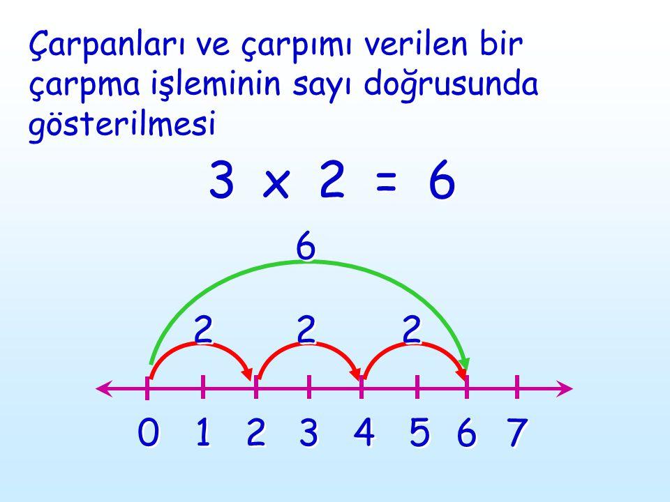 3 3 2 2 6 6 Çarpanları ve çarpımı verilen bir çarpma işleminin sayı doğrusunda gösterilmesi x x = = 0 0 1 1 2 2 3 3 4 4 5 5 6 6 7 7 2 2 2 2 2 2 6 6