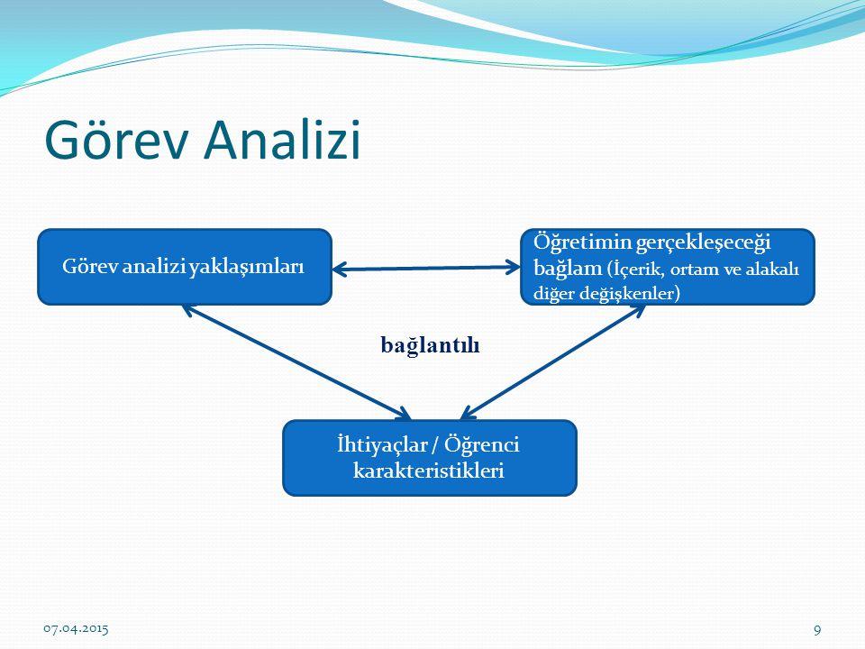 Farklı Görev Analizi Biçimleri İşlemsel görev analizi (işlemsel, psikomotor beceriler için Hiyerarşik ön öğrenme analizi (entelektüel beceriler- kural öğrenimi vb için) Bilgi işleme analizi (işlemsel ve bilişsel işler - kavram öğrenimi vb) Tutum hedeflerinin analizi Bilişsel strateji hedeflerinin analizi 07.04.201510