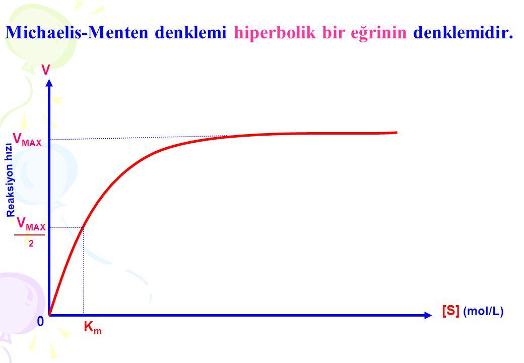 Michaelis-Menten denklemi hiperbolik bir eğrinin denklemidir. K m [S] (mol/L) V V MAX 2 V MAX 0 Reaksiyon hızı