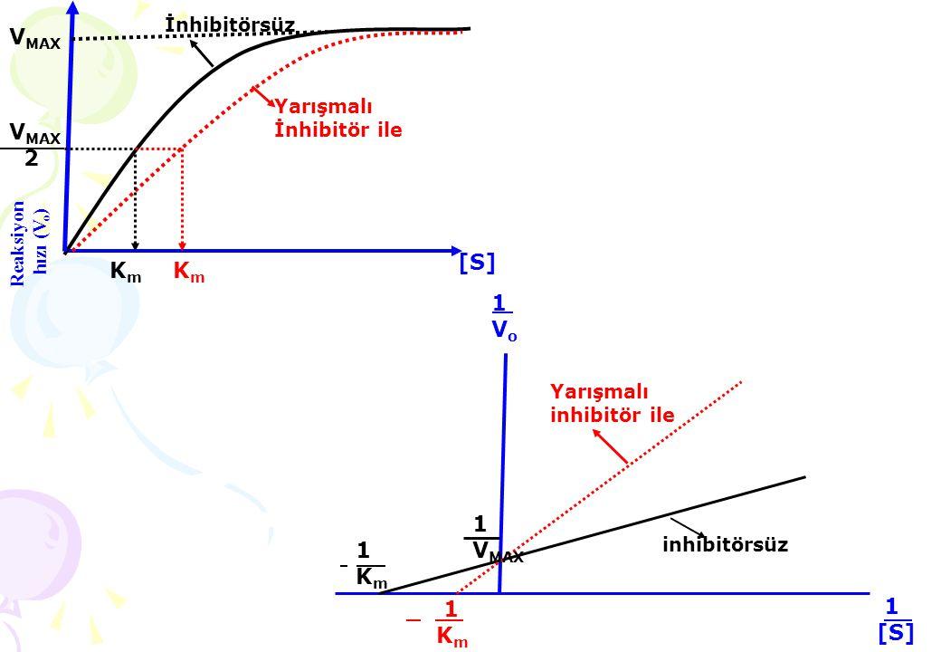 KmKm KmKm Yarışmalı İnhibitör ile İnhibitörsüz V MAX 2 V MAX [S][S] Yarışmalı inhibitör ile 1Km 1Km inhibitörsüz 1[S] 1[S] 1Vo1Vo 1Km1Km 1 V MAX Reaks