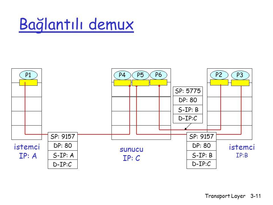 Transport Layer3-11 Bağlantılı demux istemci IP:B P1 istemci IP: A P1P2P4 sunucu IP: C SP: 9157 DP: 80 SP: 9157 DP: 80 P5P6P3 D-IP:C S-IP: A D-IP:C S-IP: B SP: 5775 DP: 80 D-IP:C S-IP: B