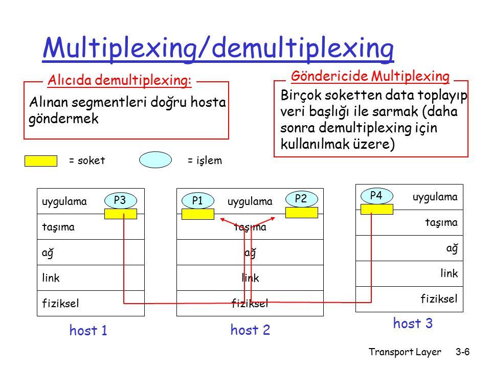 Transport Layer3-6 Multiplexing/demultiplexing uygulama taşıma ağ link fiziksel P1 uygulama taşıma ağ link fiziksel uygulama taşıma ağ link fiziksel P2 P3 P4 P1 host 1 host 2 host 3 = işlem= soket Alınan segmentleri doğru hosta göndermek Alıcıda demultiplexing: Birçok soketten data toplayıp veri başlığı ile sarmak (daha sonra demultiplexing için kullanılmak üzere) Göndericide Multiplexing