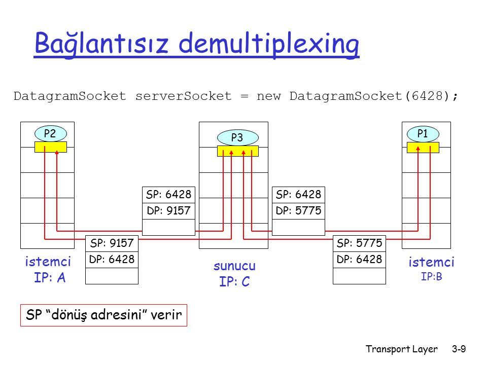 Transport Layer3-9 Bağlantısız demultiplexing DatagramSocket serverSocket = new DatagramSocket(6428); istemci IP:B P2 istemci IP: A P1 P3 sunucu IP: C SP: 6428 DP: 9157 SP: 9157 DP: 6428 SP: 6428 DP: 5775 SP: 5775 DP: 6428 SP dönüş adresini verir