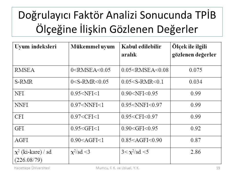 Doğrulayıcı Faktör Analizi Sonucunda TPİB Ölçeğine İlişkin Gözlenen Değerler Hacettepe ÜniversitesiMumcu, F. K. ve Usluel, Y. K.19 Uyum indeksleriMüke