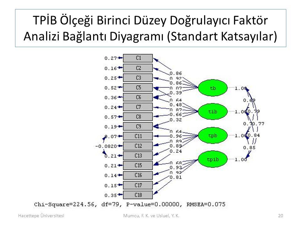 TPİB Ölçeği Birinci Düzey Doğrulayıcı Faktör Analizi Bağlantı Diyagramı (Standart Katsayılar) Hacettepe ÜniversitesiMumcu, F. K. ve Usluel, Y. K.20