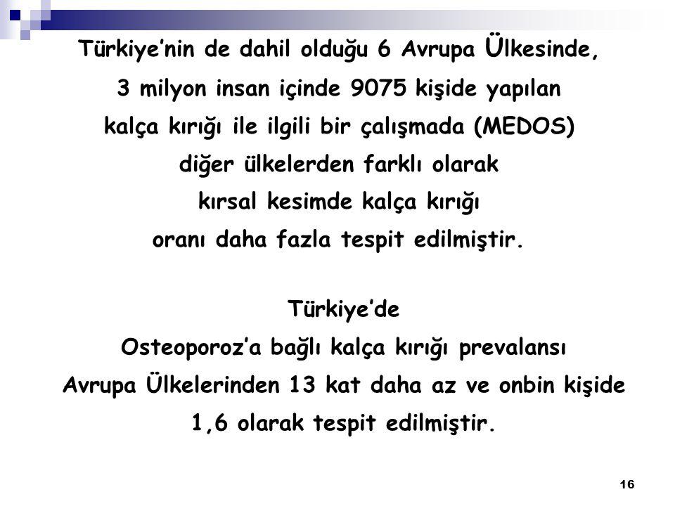 16 Türkiye'de Osteoporoz'a bağlı kalça kırığı prevalansı Avrupa Ülkelerinden 13 kat daha az ve onbin kişide 1,6 olarak tespit edilmiştir. Türkiye'nin