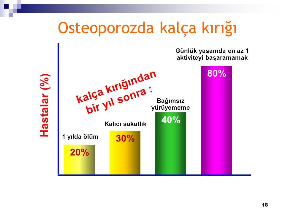 18 Osteoporozda kalça kırığı kalça kırığından bir yıl sonra : Hastalar (%) 40% 30% 20% 80% Bağımsız yürüyememe Kalıcı sakatlık 1 yılda ölüm Günlük yaş
