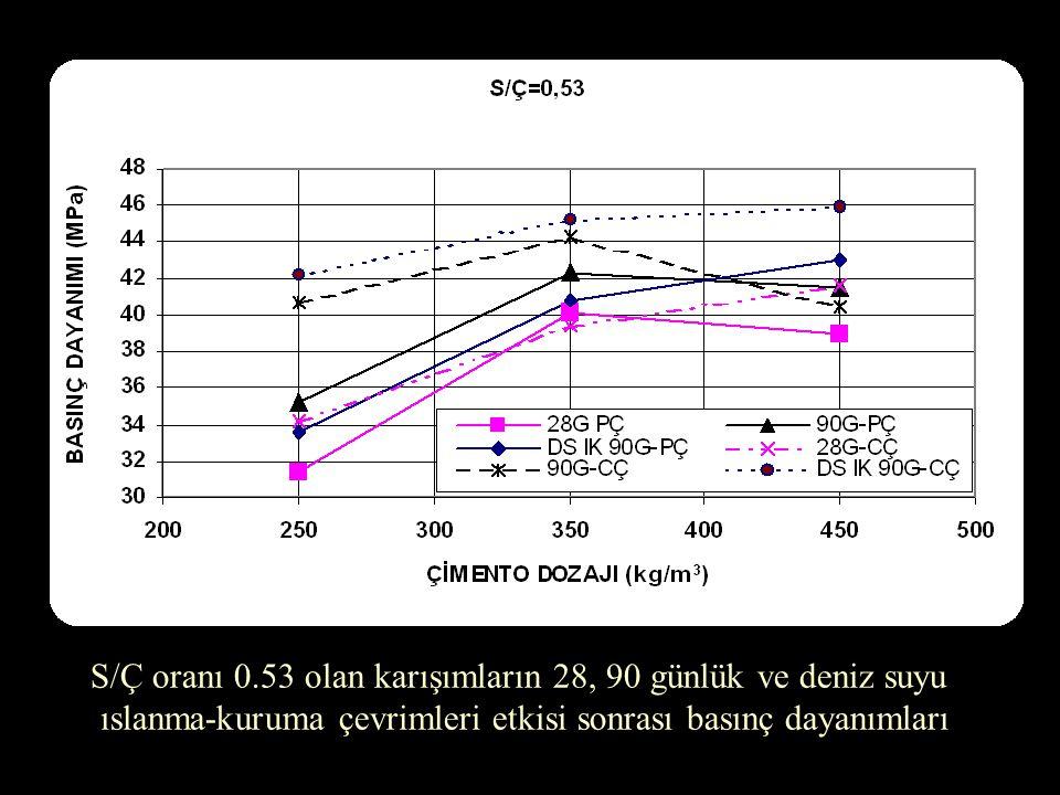 S/Ç oranı 0.53 olan karışımların 28, 90 günlük ve deniz suyu ıslanma-kuruma çevrimleri etkisi sonrası basınç dayanımları