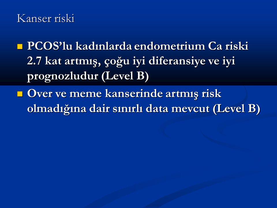 Kanser riski PCOS'lu kadınlarda endometrium Ca riski 2.7 kat artmış, çoğu iyi diferansiye ve iyi prognozludur (Level B) PCOS'lu kadınlarda endometrium