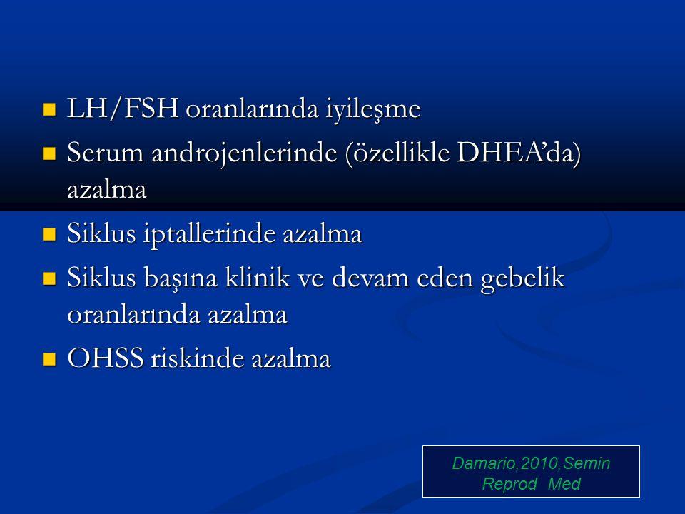 LH/FSH oranlarında iyileşme LH/FSH oranlarında iyileşme Serum androjenlerinde (özellikle DHEA'da) azalma Serum androjenlerinde (özellikle DHEA'da) aza