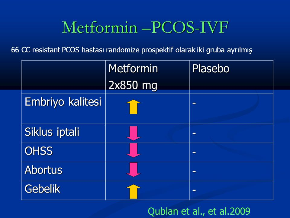 Metformin –PCOS-IVF Metformin 2x850 mg Plasebo Embriyo kalitesi - Siklus iptali - OHSS - Abortus - Gebelik - Qublan et al., et al.2009 66 CC-resistant