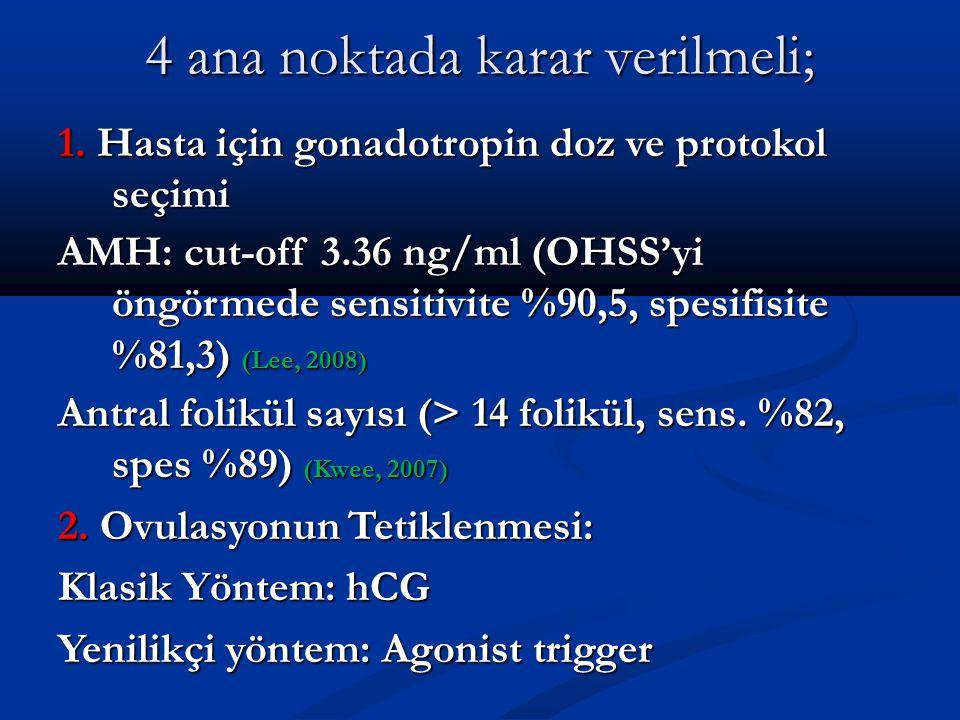 4 ana noktada karar verilmeli; 1. Hasta için gonadotropin doz ve protokol seçimi AMH: cut-off 3.36 ng/ml (OHSS'yi öngörmede sensitivite %90,5, spesifi