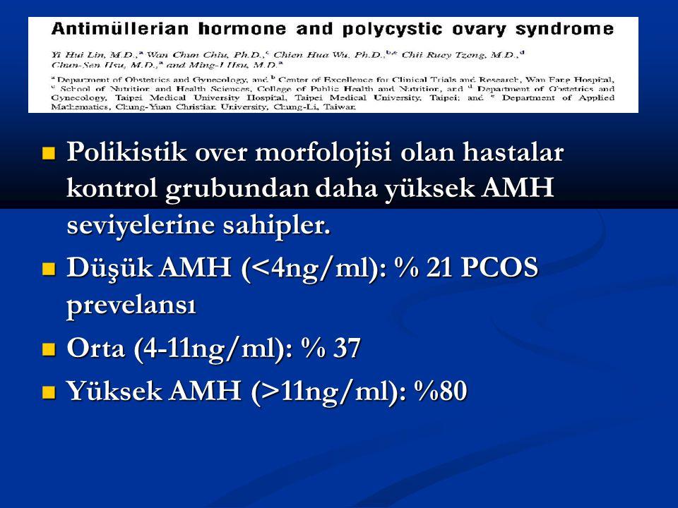 Polikistik over morfolojisi olan hastalar kontrol grubundan daha yüksek AMH seviyelerine sahipler. Polikistik over morfolojisi olan hastalar kontrol g
