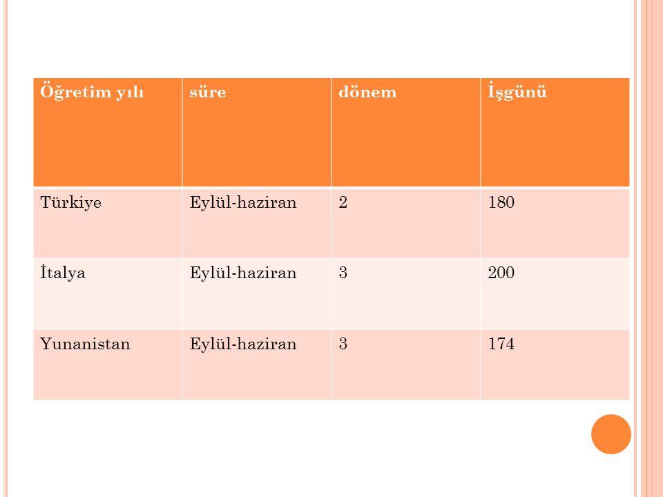 Öğretim yılısüredönemİşgünü TürkiyeEylül-haziran2180 İtalyaEylül-haziran3200 YunanistanEylül-haziran3174
