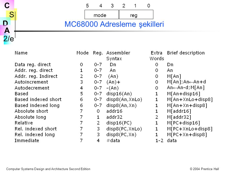 S 2/e C D A Computer Systems Design and Architecture Second Edition© 2004 Prentice Hall MC68000 Adresleme şekilleri 543210 modereg