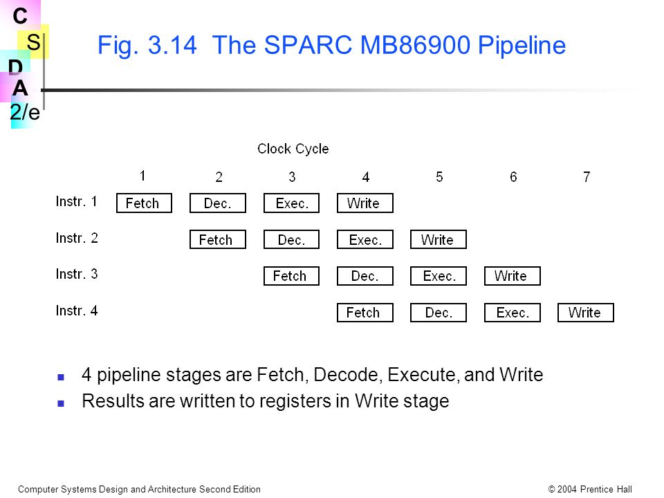 S 2/e C D A Computer Systems Design and Architecture Second Edition© 2004 Prentice Hall Fig. 3.14 The SPARC MB86900 Pipeline 4 pipeline stages are Fet