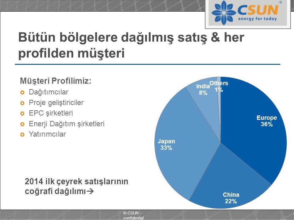 © CSUN - confidential Bütün bölgelere dağılmış satış & her profilden müşteri Müşteri Profilimiz:  Dağıtımcılar  Proje geliştiriciler  EPC şirketleri  Enerji Dağıtım şirketleri  Yatırımcılar 2014 ilk çeyrek satışlarının coğrafi dağılımı 
