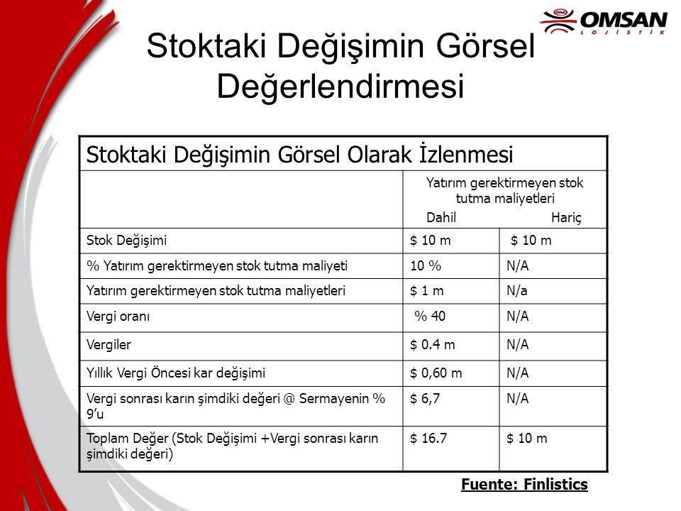 Stoktaki Değişimin Görsel Değerlendirmesi Fuente: Finlistics Stoktaki Değişimin Görsel Olarak İzlenmesi Yatırım gerektirmeyen stok tutma maliyetleri D