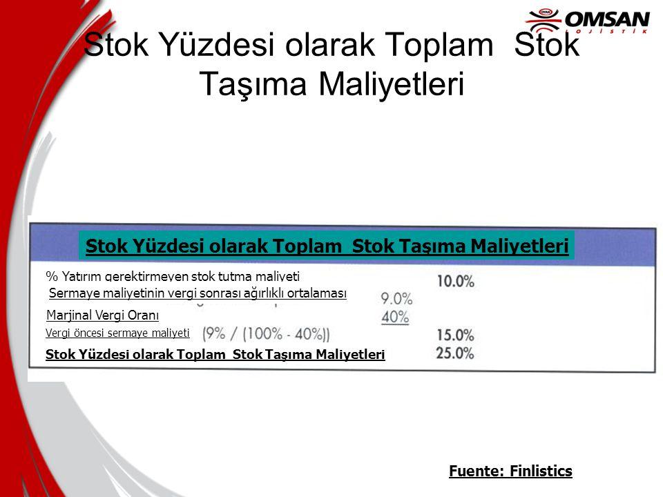 Stok Yüzdesi olarak Toplam Stok Taşıma Maliyetleri Fuente: Finlistics Stok Yüzdesi olarak Toplam Stok Taşıma Maliyetleri % Yatırım gerektirmeyen stok