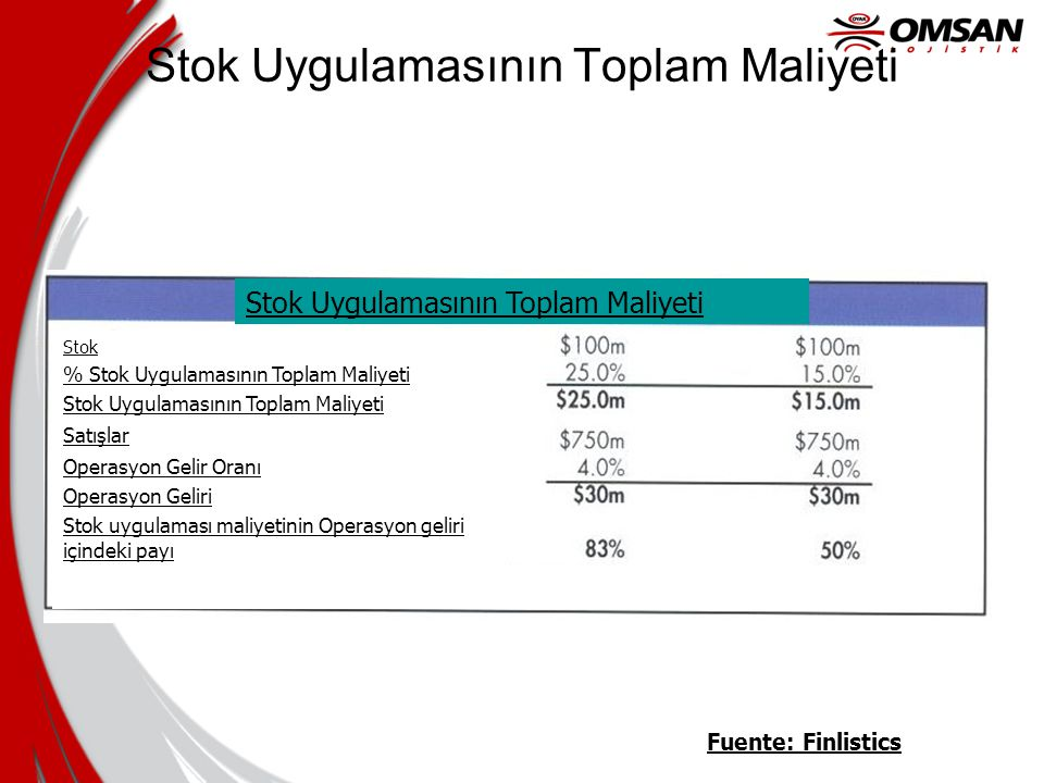 Stok Uygulamasının Toplam Maliyeti Fuente: Finlistics Stok Uygulamasının Toplam Maliyeti Stok % Stok Uygulamasının Toplam Maliyeti Stok Uygulamasının