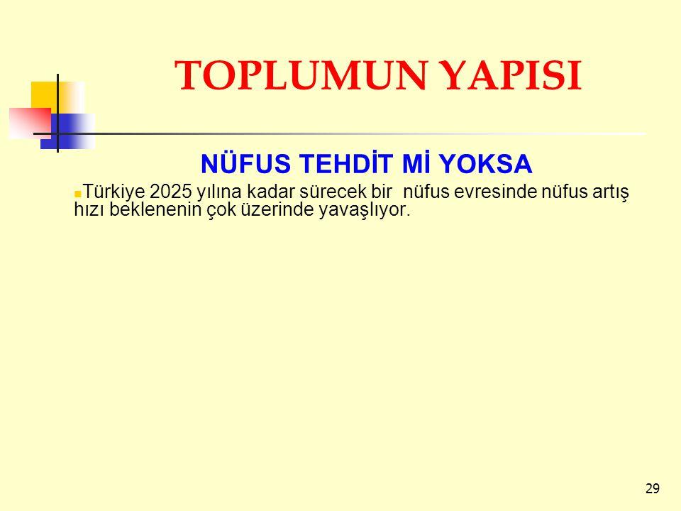 TOPLUMUN YAPISI NÜFUS TEHDİT Mİ YOKSA Türkiye 2025 yılına kadar sürecek bir nüfus evresinde nüfus artış hızı beklenenin çok üzerinde yavaşlıyor. 29