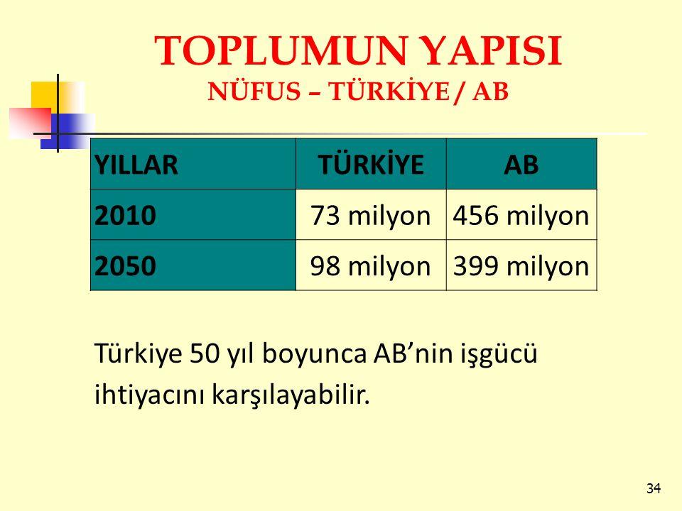 TOPLUMUN YAPISI NÜFUS – TÜRKİYE / AB 34 YILLARTÜRKİYEAB 201073 milyon456 milyon 205098 milyon399 milyon Türkiye 50 yıl boyunca AB'nin işgücü ihtiyacın