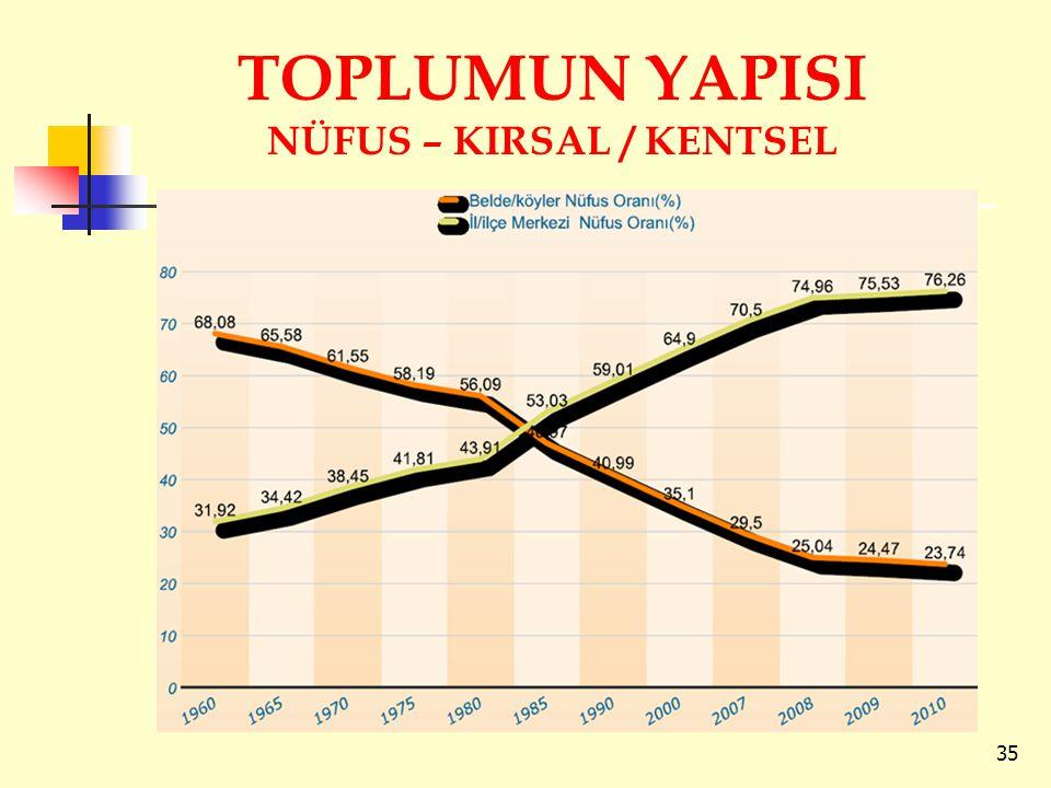 TOPLUMUN YAPISI NÜFUS – KIRSAL / KENTSEL 35