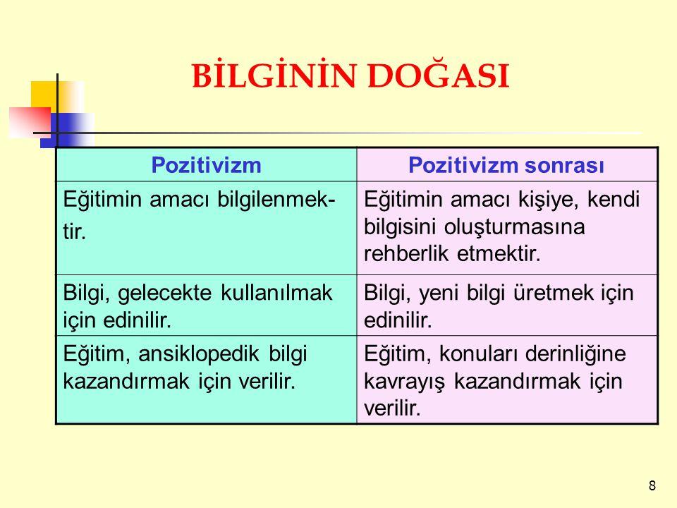 PozitivizmPozitivizm sonrası Eğitimin amacı bilgilenmek- tir. Eğitimin amacı kişiye, kendi bilgisini oluşturmasına rehberlik etmektir. Bilgi, gelecekt