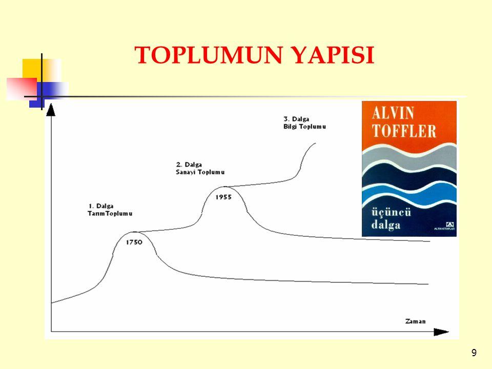 TOPLUMUN YAPISI 9