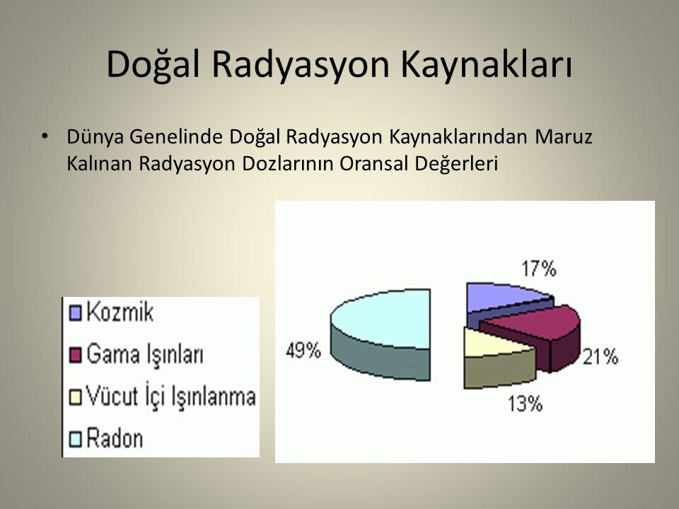 Doğal Radyasyon Kaynakları Dünya Genelinde Doğal Radyasyon Kaynaklarından Maruz Kalınan Radyasyon Dozlarının Oransal Değerleri