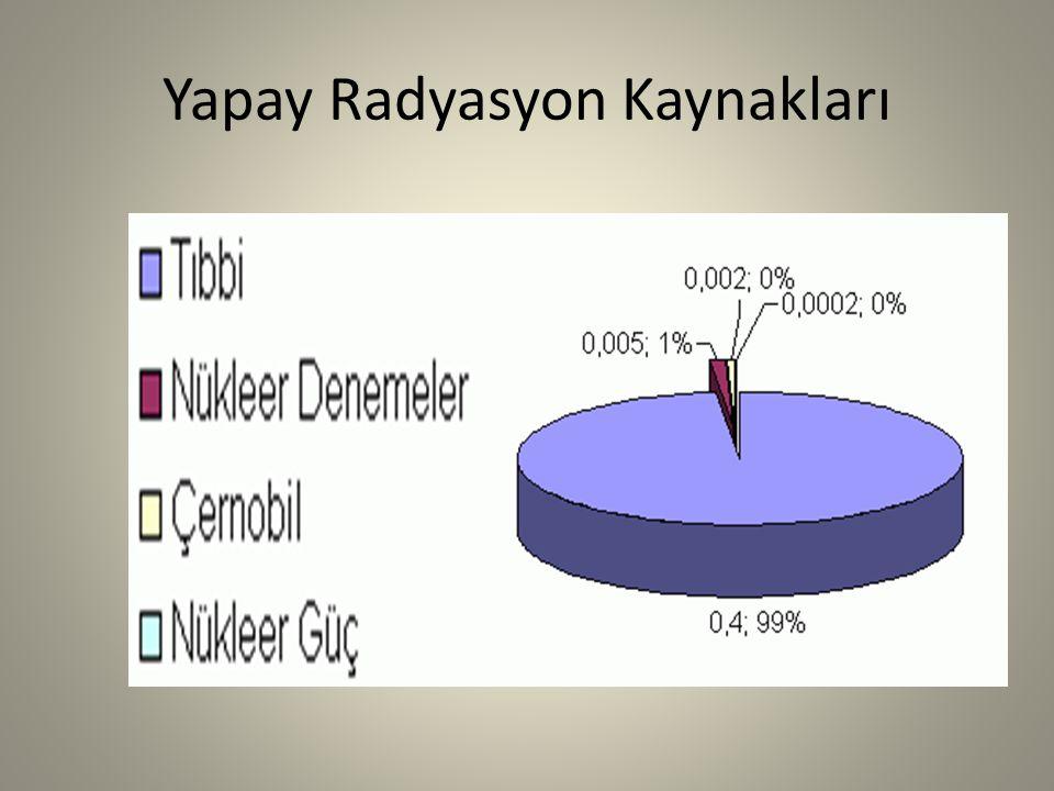Yapay Radyasyon Kaynakları