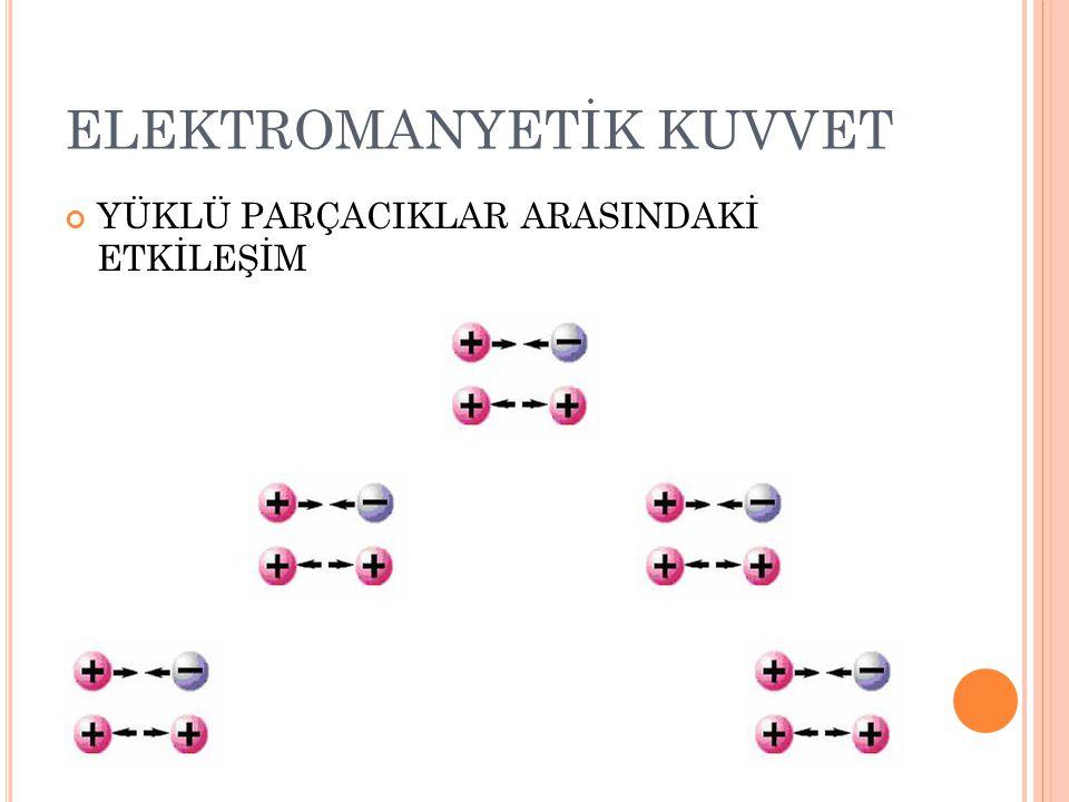 ELEKTROMANYETİK KUVVET Elektrik yüklü parçacıkların birbirini itme veya çekme şeklinde uyguladıkları, yüklerinden kaynaklanan KUVVET