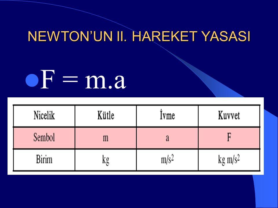 NEWTON'UN II. HAREKET YASASI Cisme etkiyen net kuvvetin (bileşke kuvvetin) cisme kazandırdığı ivmeye oranı sabittir. Bu sabit oran cismin kütlesine eş
