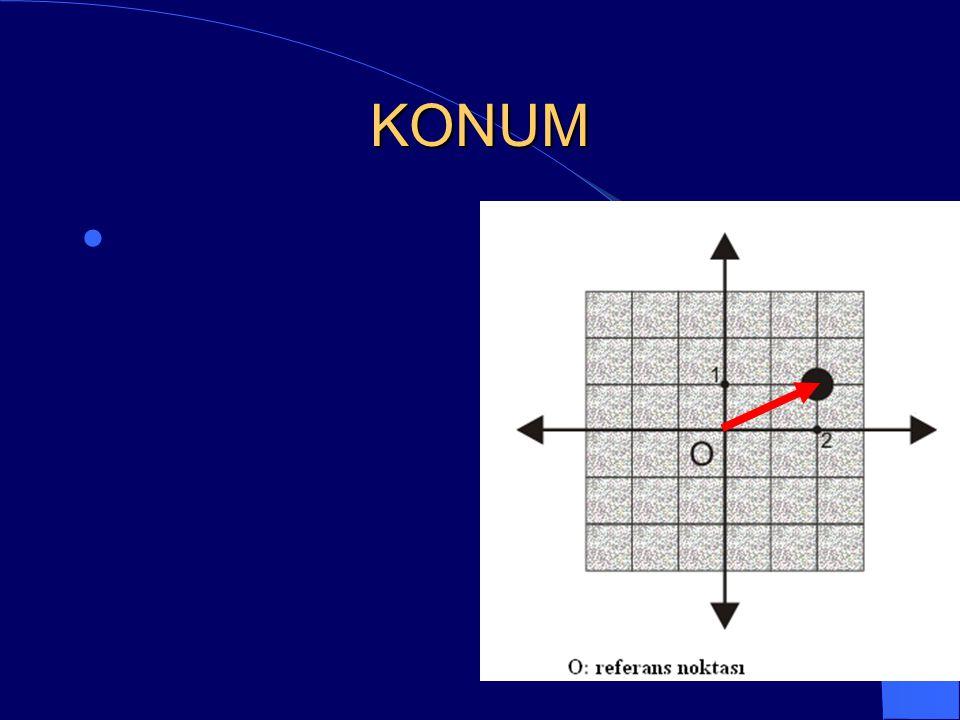 KONUM Herhangi bir cisim veya hareketlinin bulunduğu noktanın, belirli bir referans noktasına göre yönlü uzaklığı