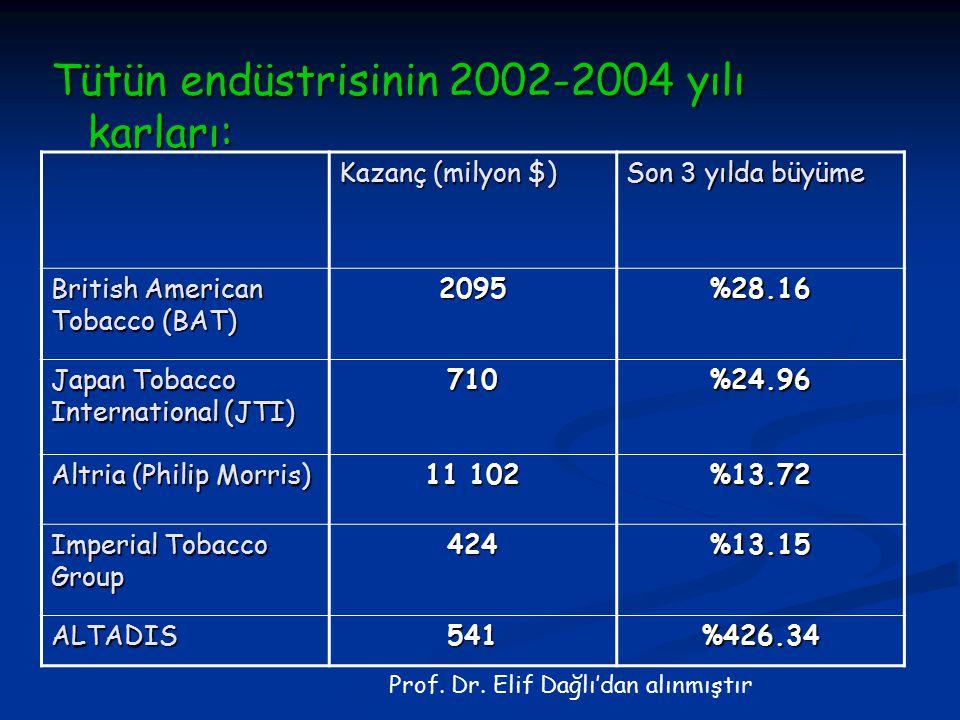 Tütün endüstrisinin 2002-2004 yılı karları: Kazanç (milyon $) Son 3 yılda büyüme British American Tobacco (BAT) 2095%28.16 Japan Tobacco International