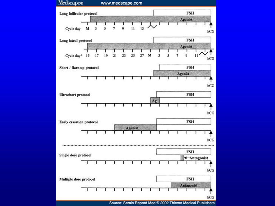 Agonist X Normal Sikluslar Daha fazla gonadotropin kullanılır (12.1 amp %95 CI: 11-14) Daha fazla oosit alınır (1.5/siklus %95 CI: 1.1-1.9) Klinik geb