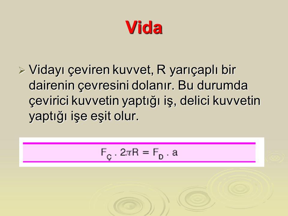Vida  Vidayı çeviren kuvvet, R yarıçaplı bir dairenin çevresini dolanır. Bu durumda çevirici kuvvetin yaptığı iş, delici kuvvetin yaptığı işe eşit ol