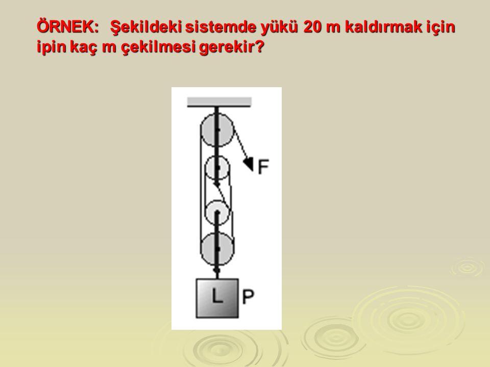 ÖRNEK: Şekildeki sistemde yükü 20 m kaldırmak için ipin kaç m çekilmesi gerekir?