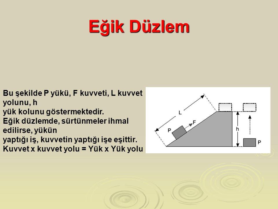 Eğik Düzlem Bu şekilde P yükü, F kuvveti, L kuvvet yolunu, h yük kolunu göstermektedir. Eğik düzlemde, sürtünmeler ihmal edilirse, yükün yaptığı iş, k